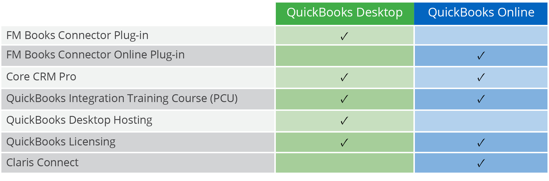 QuickBooks Online Vs. Desktop Table