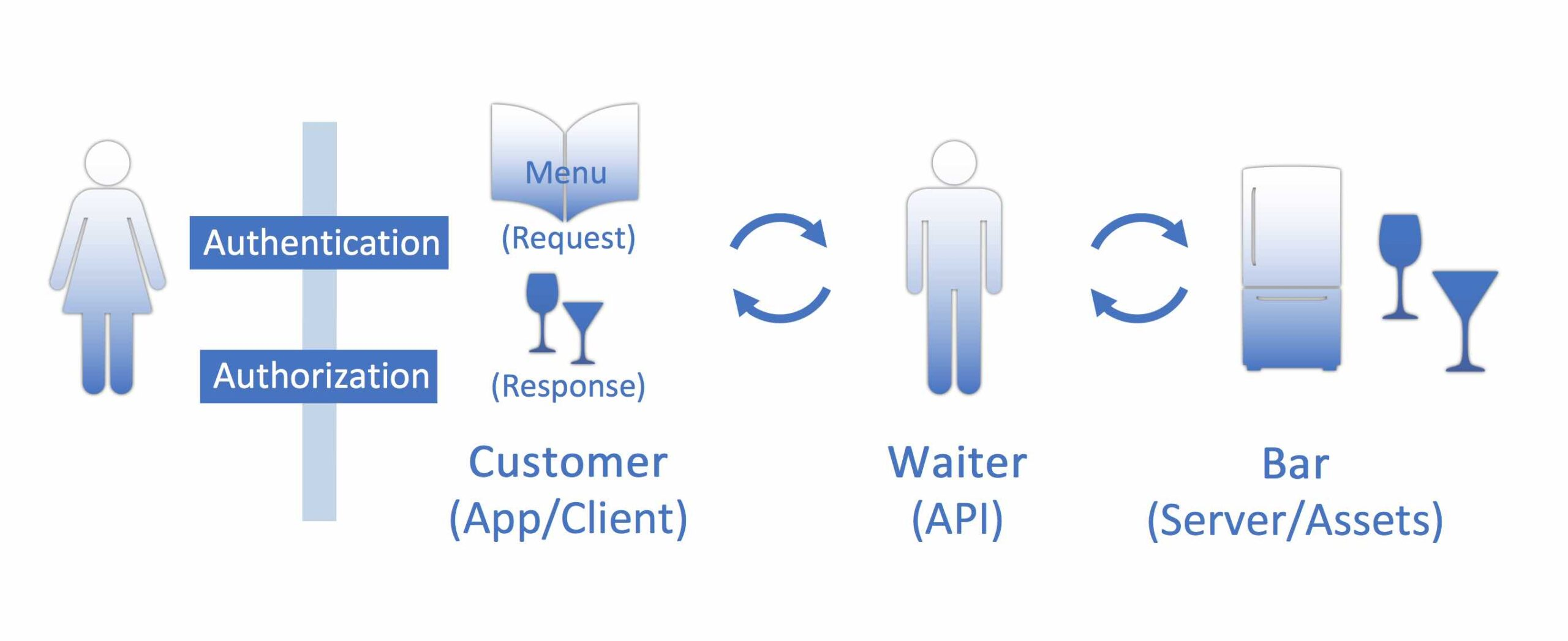 RestaurantAnalogy_Authentication and Security