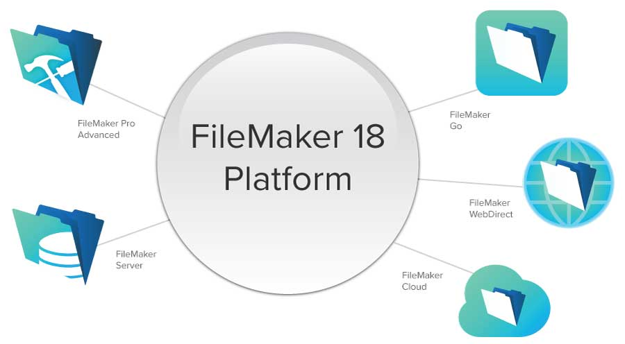 Buy FileMaker Software - Productive Computing, Inc